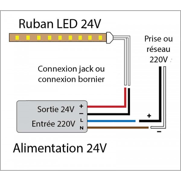 Ruban LED puissant 120LED/m 5m 25W/m Vert