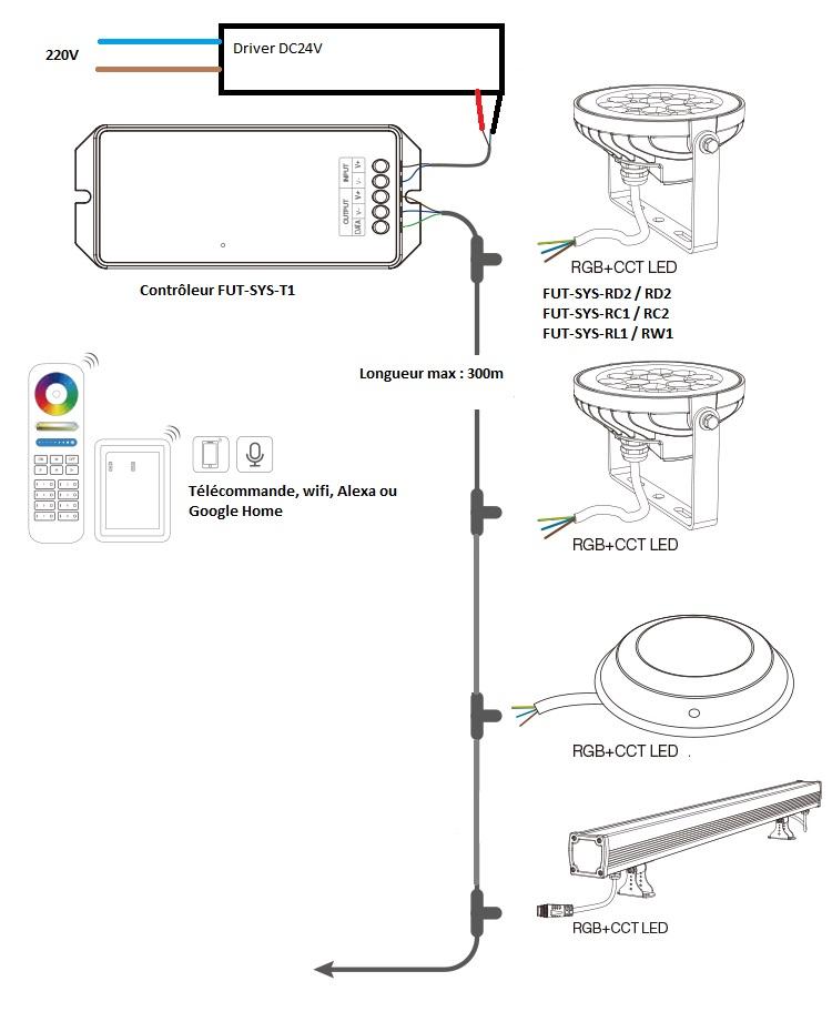 Connexion LED RGB CCT Gamme SYS Mi-Light