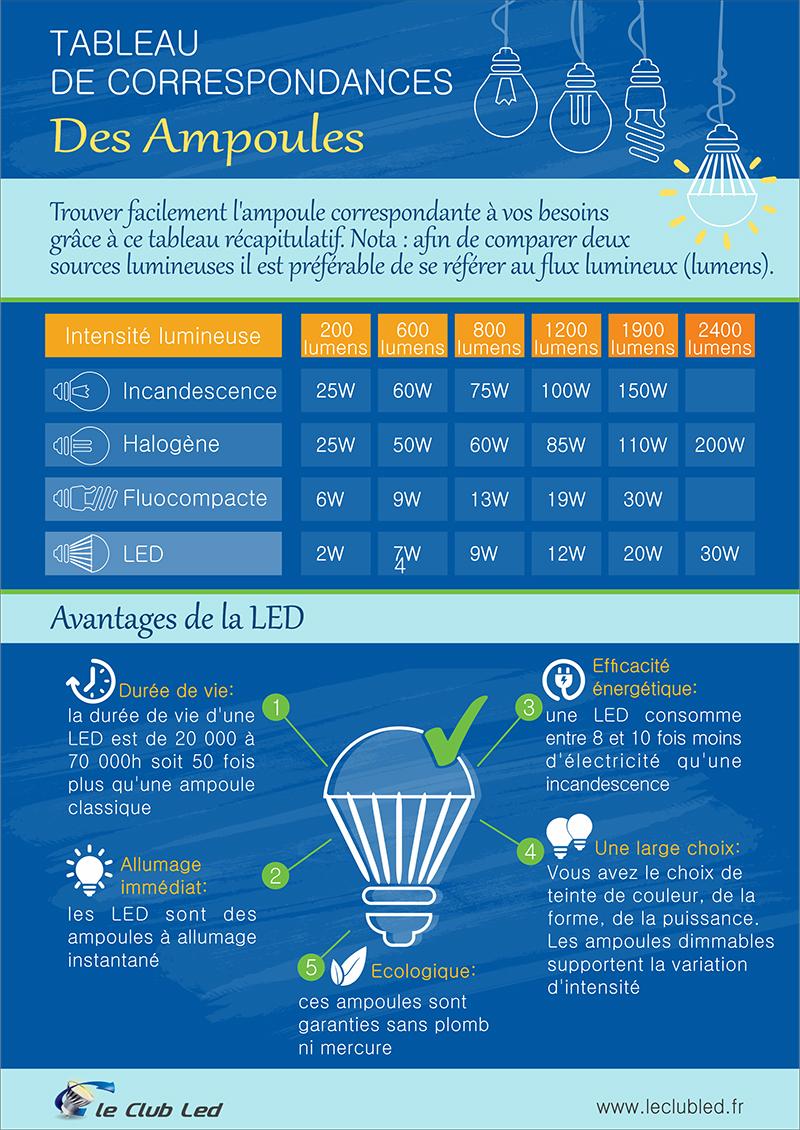 Infographie correspondance des ampoules
