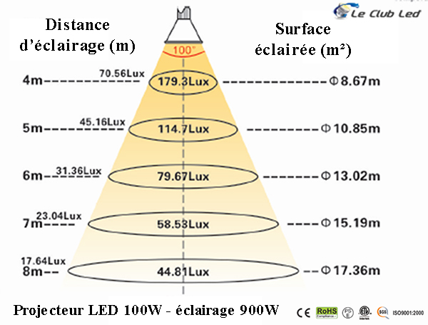 Luminosité du projecteur LED 100W