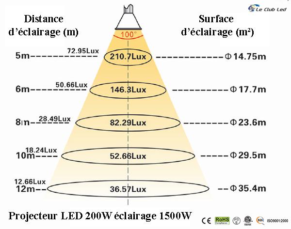Luminosité du projecteur LED 200W