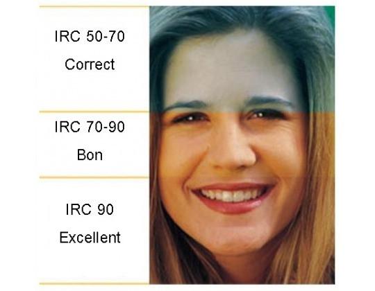 L'indice de rendu des couleurs (IRC ou CRI) Le Club LED